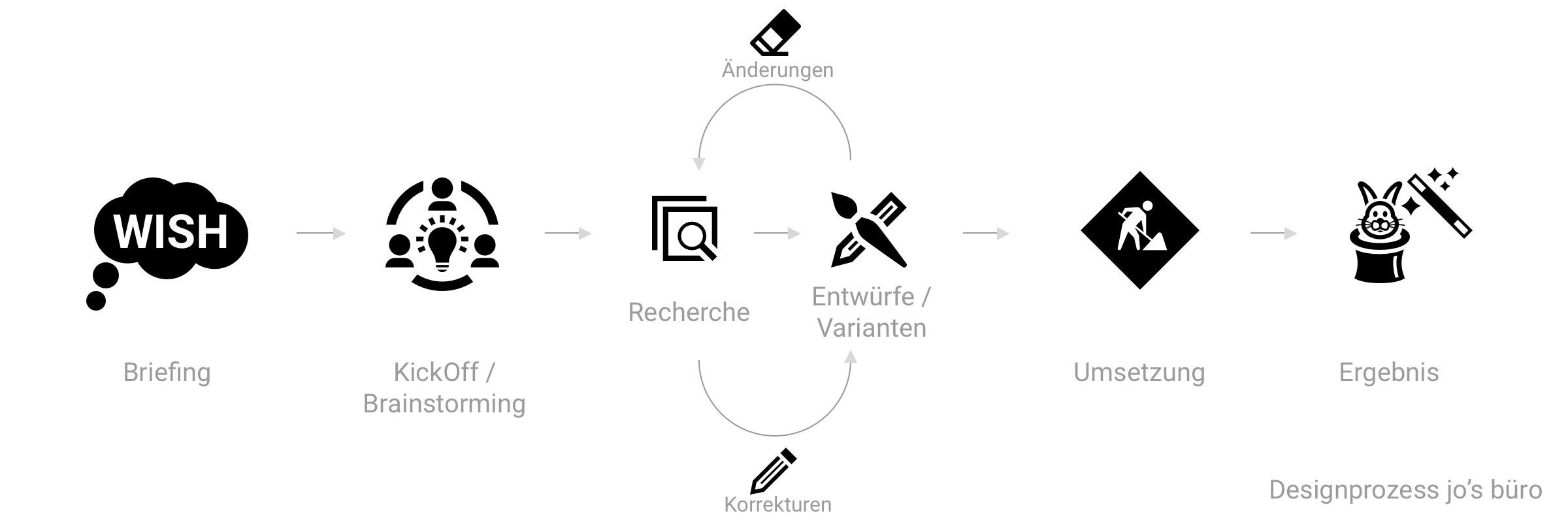 unser designprozess bringt unseren kunden den entscheidenden vorteil