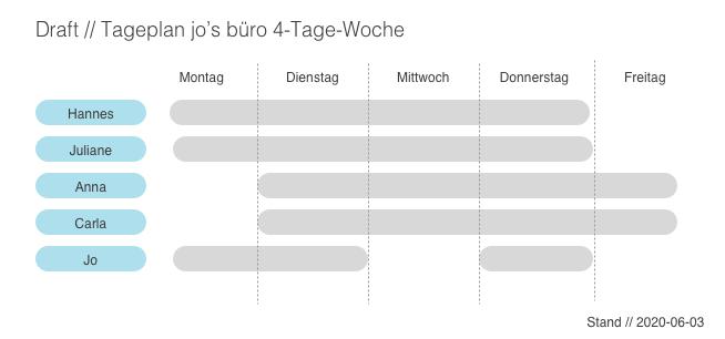 4-tage-woche-designbüro
